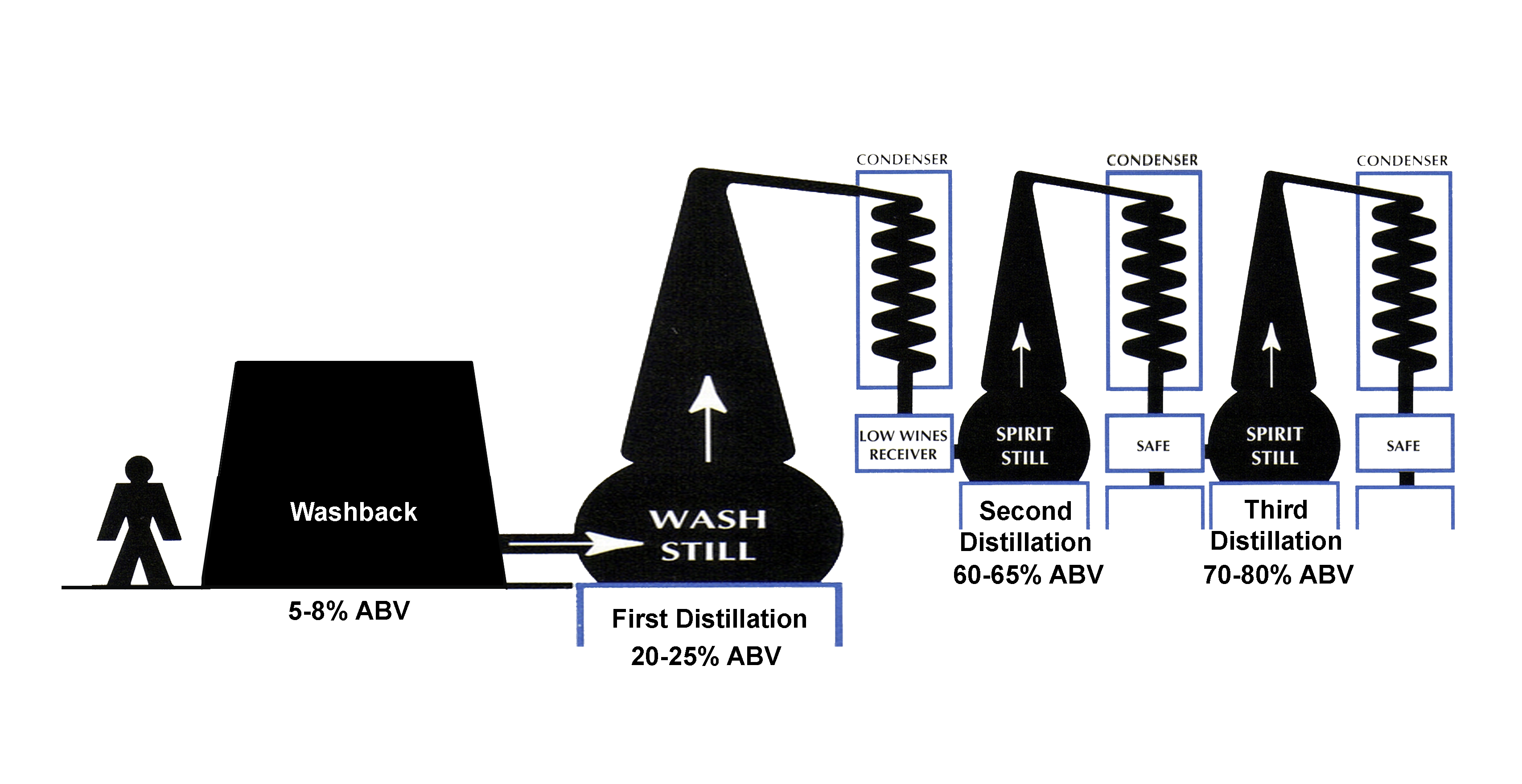 triple distillation diagram